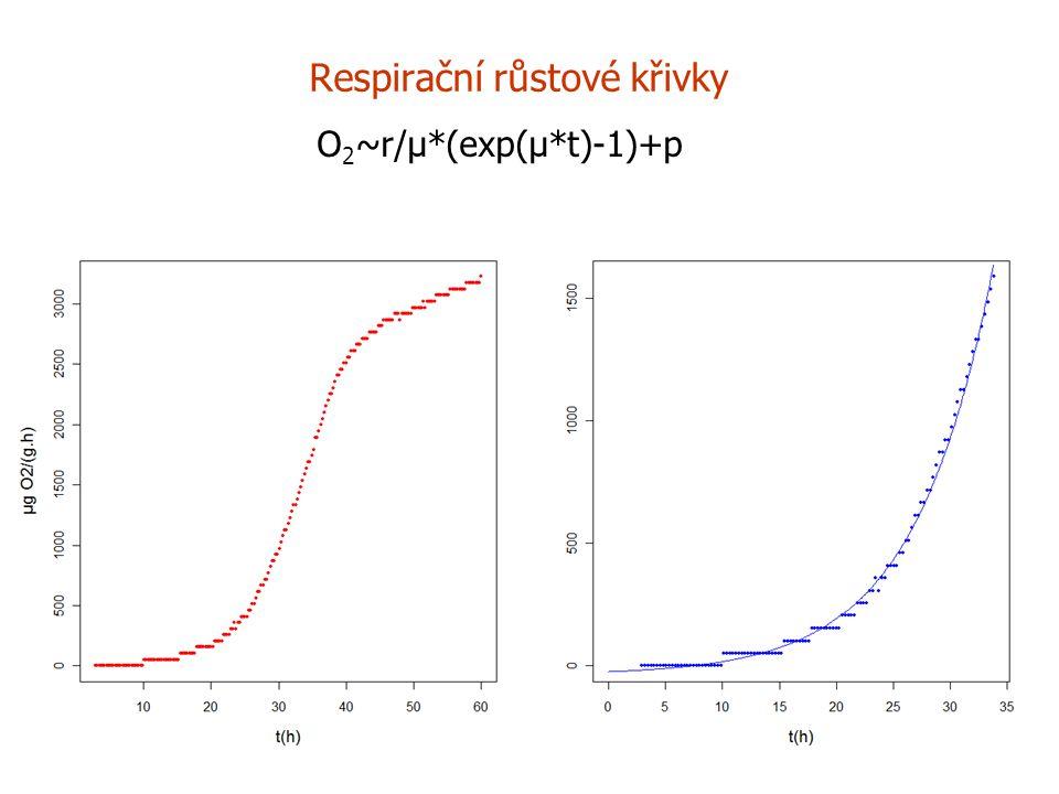 Respirační růstové křivky O 2 ~r/µ*(exp(µ*t)-1)+p