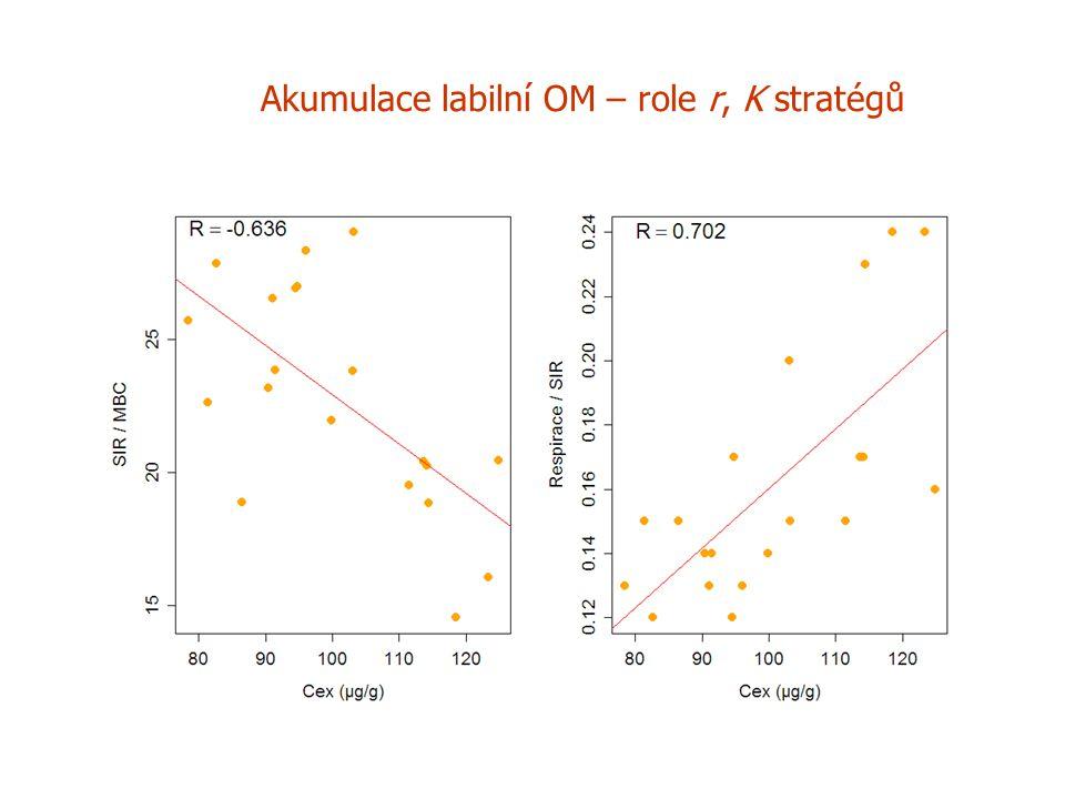 Akumulace labilní OM – role r, K stratégů a