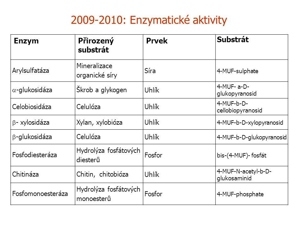 2009-2010: Enzymatické aktivity EnzymPřirozený substrát Prvek Substrát Arylsulfatáza Mineralizace organické síry Síra 4-MUF-sulphate  -glukosidáza Škrob a glykogen Uhlík 4-MUF- a-D- glukopyranosid CelobiosidázaCelulóza Uhlík 4-MUF-b-D- cellobiopyranosid  - xylosidáza Xylan, xylobióza Uhlík 4-MUF-b-D-xylopyranosid  -glukosidáza Celulóza Uhlík 4-MUF-b-D-glukopyranosid Fosfodiesteráza Hydrolýza fosfátových diesterů Fosfor bis-(4-MUF)- fosfát ChitinázaChitin, chitobióza Uhlík 4-MUF-N-acetyl-b-D- glukosaminid Fosfomonoesteráza Hydrolýza fosfátových monoesterů Fosfor 4-MUF-phosphate