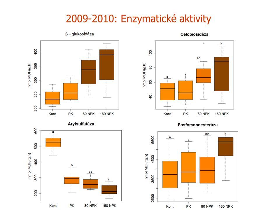 Enzymatické aktivity – porovnání kontroly s L320