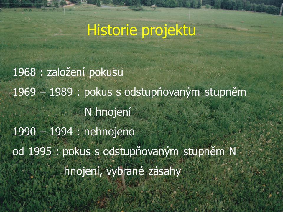 Historie projektu 1968 : založení pokusu 1969 – 1989 : pokus s odstupňovaným stupněm N hnojení 1990 – 1994 : nehnojeno od 1995 : pokus s odstupňovaným