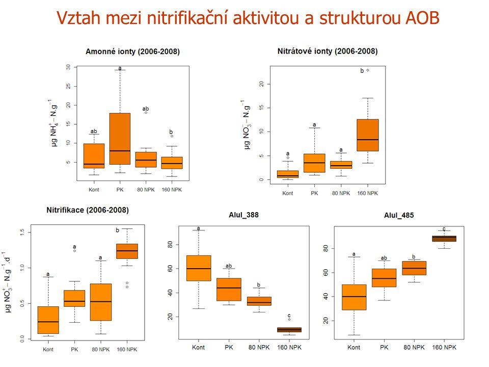 Závěry Dlouhodobá aplikace minerálních hnojiv zvyšovala podíl r stratégů v půdě, pravděpodobně vlivem zvýšené rhizodepozice a vyššího obsahu fosforu v půdě a ovlivnila strukturu společenstva hub.