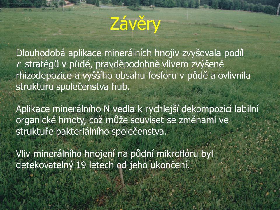 Závěry Dlouhodobá aplikace minerálních hnojiv zvyšovala podíl r stratégů v půdě, pravděpodobně vlivem zvýšené rhizodepozice a vyššího obsahu fosforu v