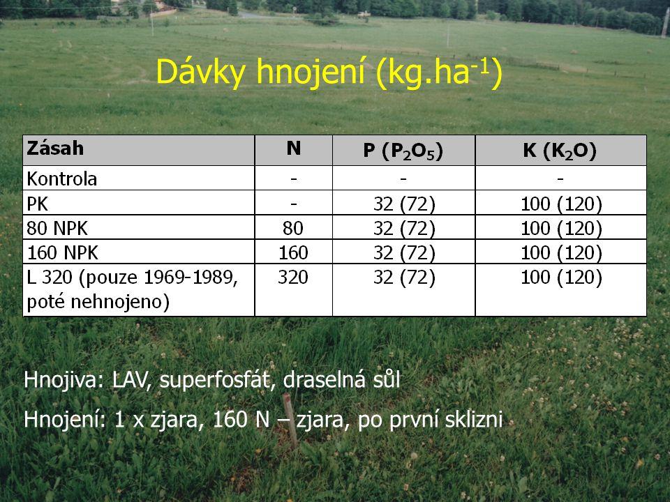 Dávky hnojení (kg.ha -1 ) Hnojiva: LAV, superfosfát, draselná sůl Hnojení: 1 x zjara, 160 N – zjara, po první sklizni