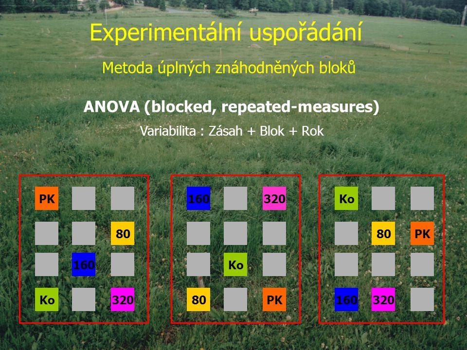 Experimentální uspořádání Metoda úplných znáhodněných bloků Ko 80PK 160320 160320 Ko 80PK 80 160 Ko320 ANOVA (blocked, repeated-measures) Variabilita : Zásah + Blok + Rok
