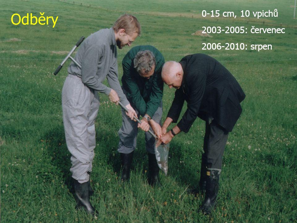 Odběry 0-15 cm, 10 vpichů 2003-2005: červenec 2006-2010: srpen