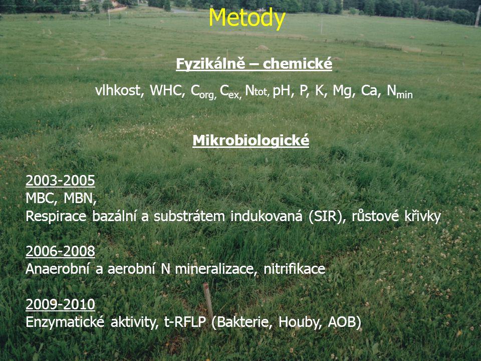 Metody Fyzikálně – chemické vlhkost, WHC, C org, C ex, N tot, pH, P, K, Mg, Ca, N min Mikrobiologické 2003-2005 MBC, MBN, Respirace bazální a substrátem indukovaná (SIR), růstové křivky 2006-2008 Anaerobní a aerobní N mineralizace, nitrifikace 2009-2010 Enzymatické aktivity, t-RFLP (Bakterie, Houby, AOB)
