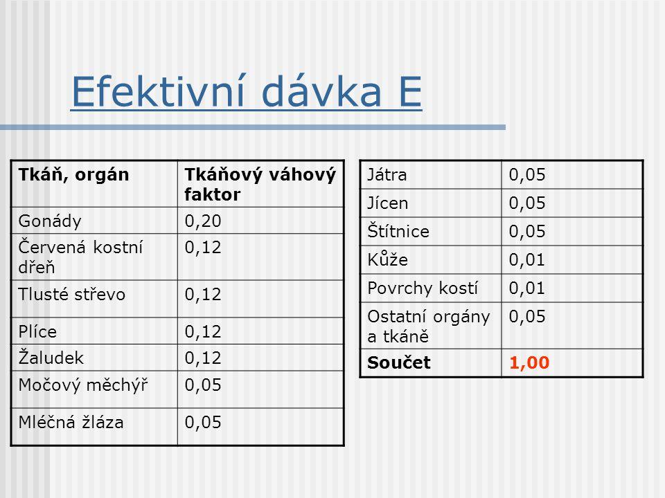 Efektivní dávka E Tkáň, orgánTkáňový váhový faktor Gonády0,20 Červená kostní dřeň 0,12 Tlusté střevo0,12 Plíce0,12 Žaludek0,12 Močový měchýř0,05 Mléčn