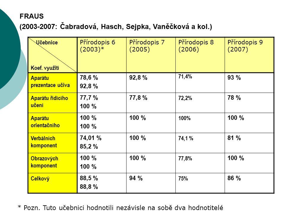 Učebnice Koef. využití Přírodopis 6 (2003)* Přírodopis 7 (2005) Přírodopis 8 (2006) Přírodopis 9 (2007) Aparátu prezentace učiva 78,6 % 92,8 % 71,4% 9