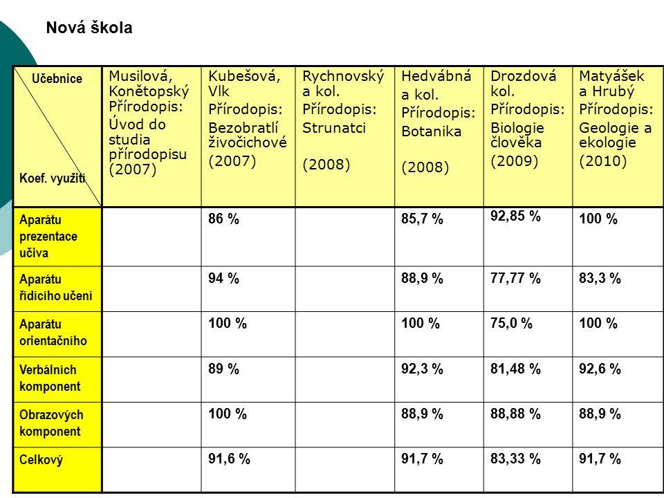 Učebnice Koef. využití Musilová, Konětopský Přírodopis: Úvod do studia přírodopisu (2007) Kubešová, Vlk Přírodopis: Bezobratlí živočichové (2007) Rych