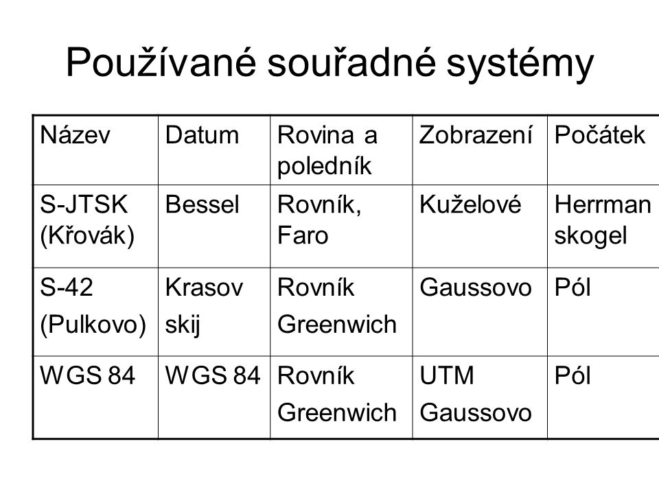 Používané souřadné systémy NázevDatumRovina a poledník ZobrazeníPočátek S-JTSK (Křovák) BesselRovník, Faro KuželovéHerrman skogel S-42 (Pulkovo) Kraso