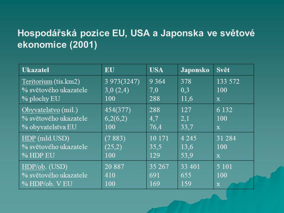 Hospodářská pozice EU, USA a Japonska ve světové ekonomice (2001) UkazatelEUUSAJaponskoSvět Teritorium (tis.km2) % světového ukazatele % plochy EU 3 973(3247) 3,0 (2,4) 100 9 364 7,0 288 378 0,3 11,6 133 572 100 x Obyvatelstvo (mil.) % světového ukazatele % obyvatelstva EU 454(377) 6,2(6,2) 100 288 4,7 76,4 127 2,1 33,7 6 132 100 x HDP (mld.USD) % světového ukazatele % HDP EU (7 883) (25,2) 100 10 171 35,5 129 4 245 13,6 53,9 31 284 100 x HDP/ob.