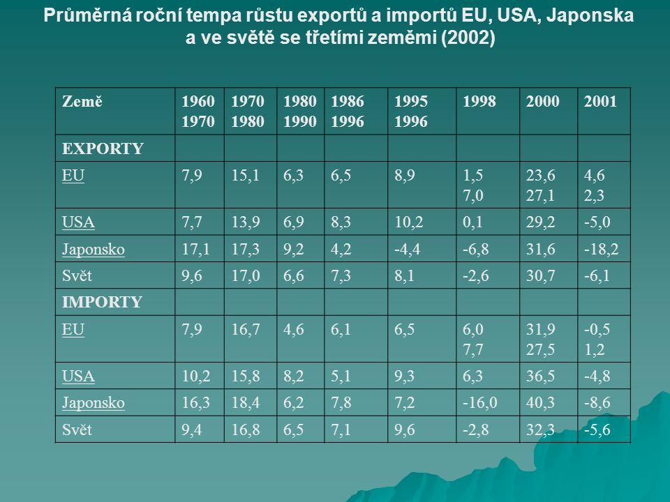 Průměrná roční tempa růstu exportů a importů EU, USA, Japonska a ve světě se třetími zeměmi (2002) Země1960 1970 1970 1980 1980 1990 1986 1996 1995 1996 199820002001 EXPORTY EU7,915,16,36,58,91,5 7,0 23,6 27,1 4,6 2,3 USA7,713,96,98,310,20,129,2-5,0 Japonsko17,117,39,24,2-4,4-6,831,6-18,2 Svět9,617,06,67,38,1-2,630,7-6,1 IMPORTY EU7,916,74,66,16,56,0 7,7 31,9 27,5 -0,5 1,2 USA10,215,88,25,19,36,336,5-4,8 Japonsko16,318,46,27,87,2-16,040,3-8,6 Svět9,416,86,57,19,6-2,832,3-5,6