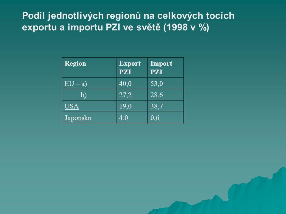RegionExport PZI Import PZI EU – a)40,053,0 b)27,228,6 USA19,038,7 Japonsko4,00,6 Podíl jednotlivých regionů na celkových tocích exportu a importu PZI ve světě (1998 v %)