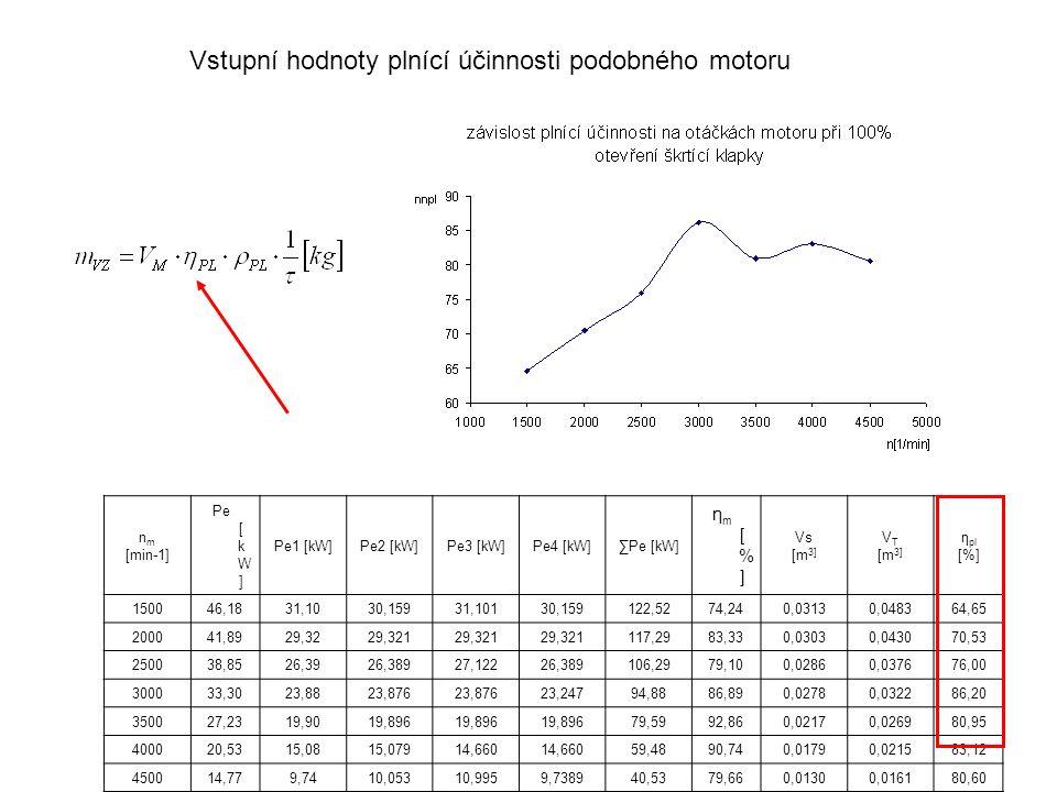 Vstupní hodnoty plnící účinnosti podobného motoru n m [min-1] Pe [ k W ] Pe1 [kW]Pe2 [kW]Pe3 [kW]Pe4 [kW]∑Pe [kW] ηm[%]ηm[%] Vs [m 3] V T [m 3] η pl [