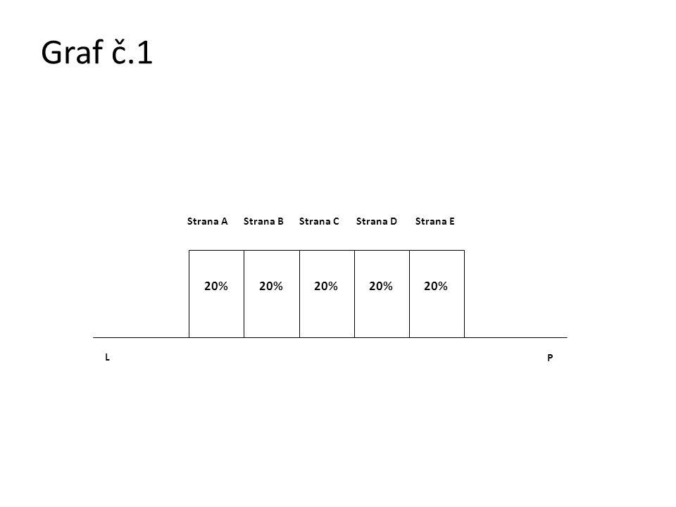 Graf č.1 L P 20% Strana AStrana BStrana CStrana DStrana E