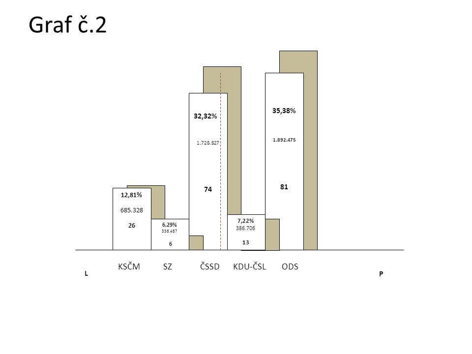 L P KDU-ČSLODSČSSDSZKSČM 35,38% 1.892.475 81 32,32% 1.728.827 74 12,81% 685.328 26 7,22% 386.706 13 6,29% 336.487 6 Graf č.2