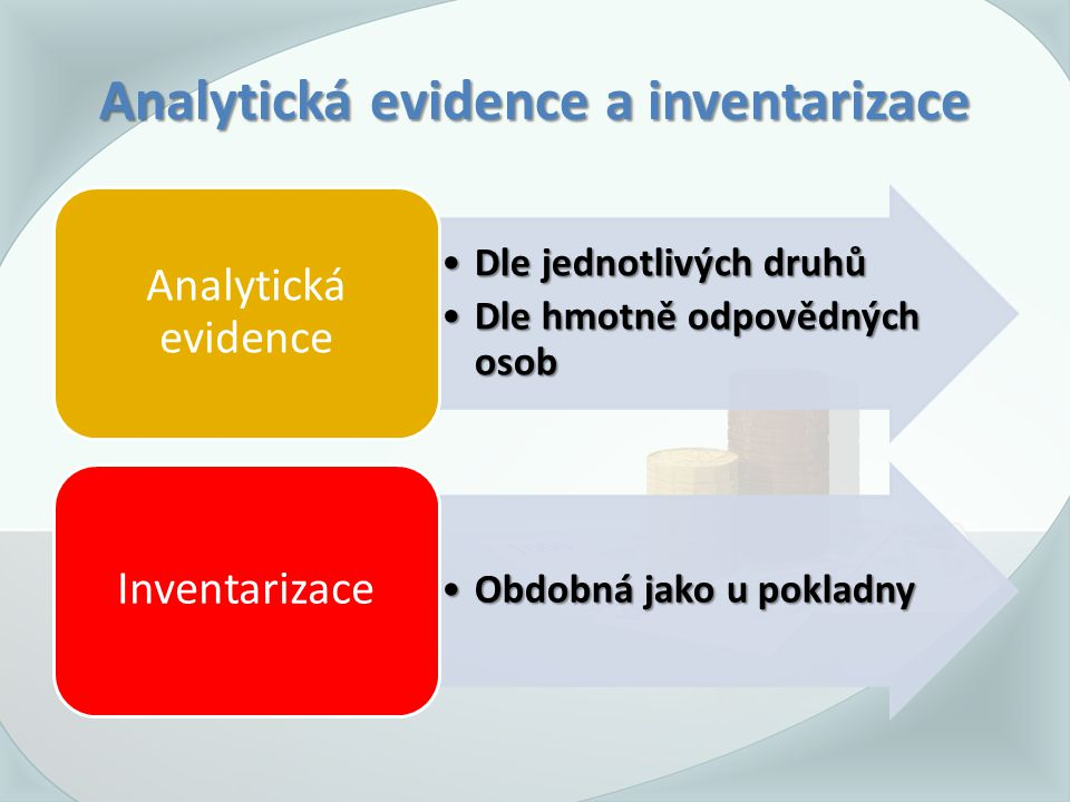 Analytická evidence a inventarizace Dle jednotlivých druhůDle jednotlivých druhů Dle hmotně odpovědných osobDle hmotně odpovědných osob Analytická evidence Obdobná jako u pokladnyObdobná jako u pokladny Inventarizace