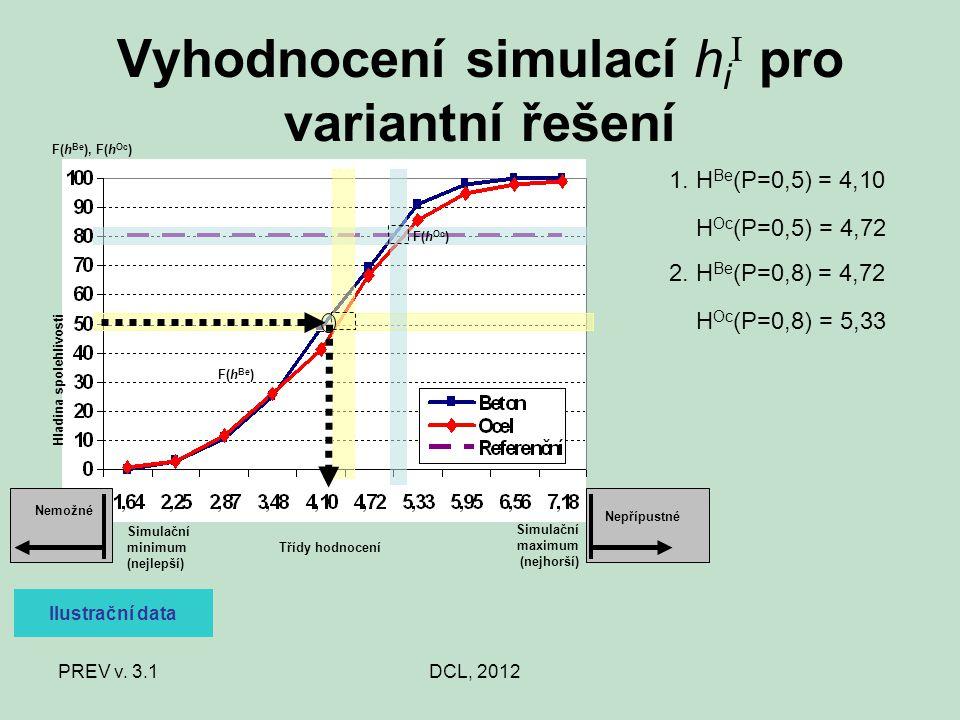 PREV v. 3.1DCL, 2012 Vyhodnocení simulací h i I pro variantní řešení 1. H Be (P=0,5) = 4,10 H Oc (P=0,5) = 4,72 2. H Be (P=0,8) = 4,72 H Oc (P=0,8) =