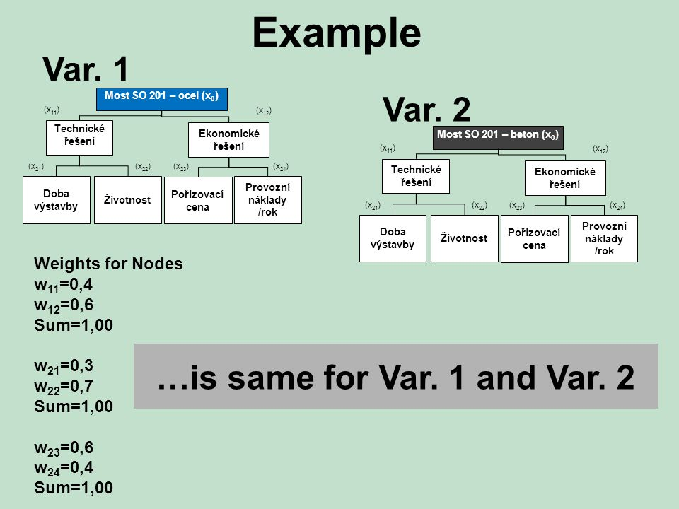 Example Most SO 201 – ocel (x 0 ) Technické řešení Ekonomické řešení Doba výstavby Životnost Pořizovací cena Provozní náklady /rok (x 11 ) (x 12 ) (x