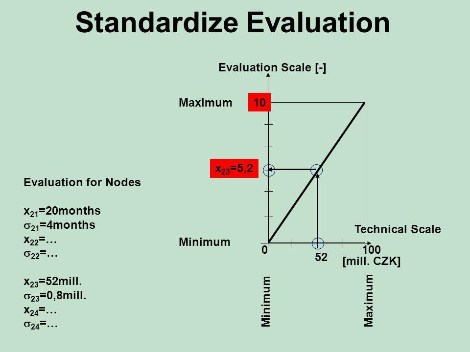 Standardize Evaluation Evaluation for Nodes x 21 =20months  21 =4months x 22 =…  22 =… x 23 =52mill.