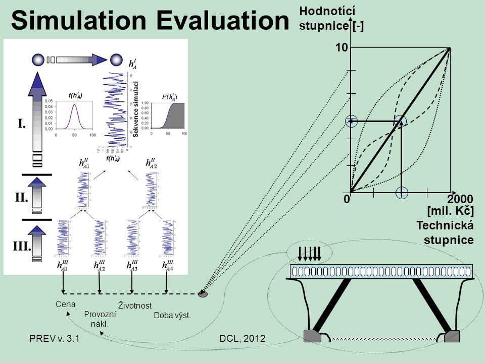 PREV v. 3.1DCL, 2012 Simulation Evaluation 0 [mil. Kč] 1010 Hodnotící stupnice [-] 2000 Technická stupnice Cena Provozní nákl. Životnost Doba výst.