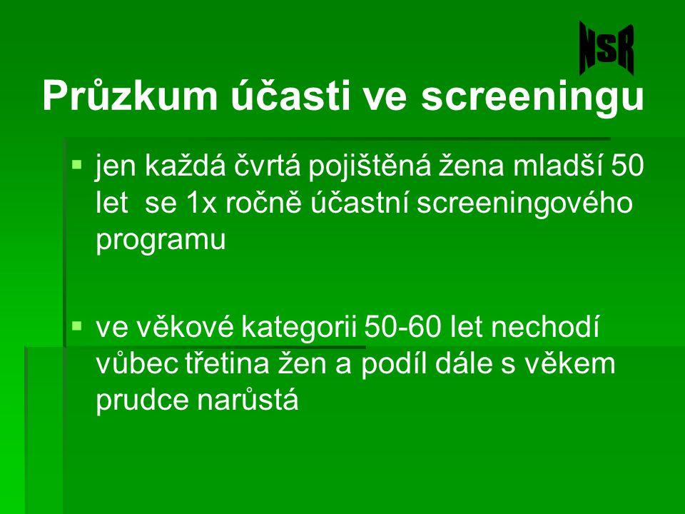 Průzkum účasti ve screeningu  jen každá čvrtá pojištěná žena mladší 50 let se 1x ročně účastní screeningového programu  ve věkové kategorii 50-60 le