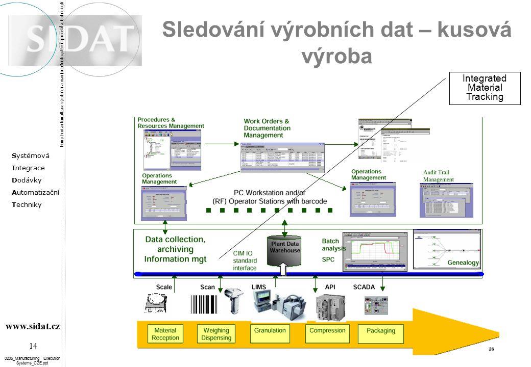 Systémová Integrace Dodávky Automatizační Techniky 14 www.sidat.cz 0205_Manufacturing Execution Systems_CZE.ppt Sledování výrobních dat – kusová výroba Integrated Material Tracking