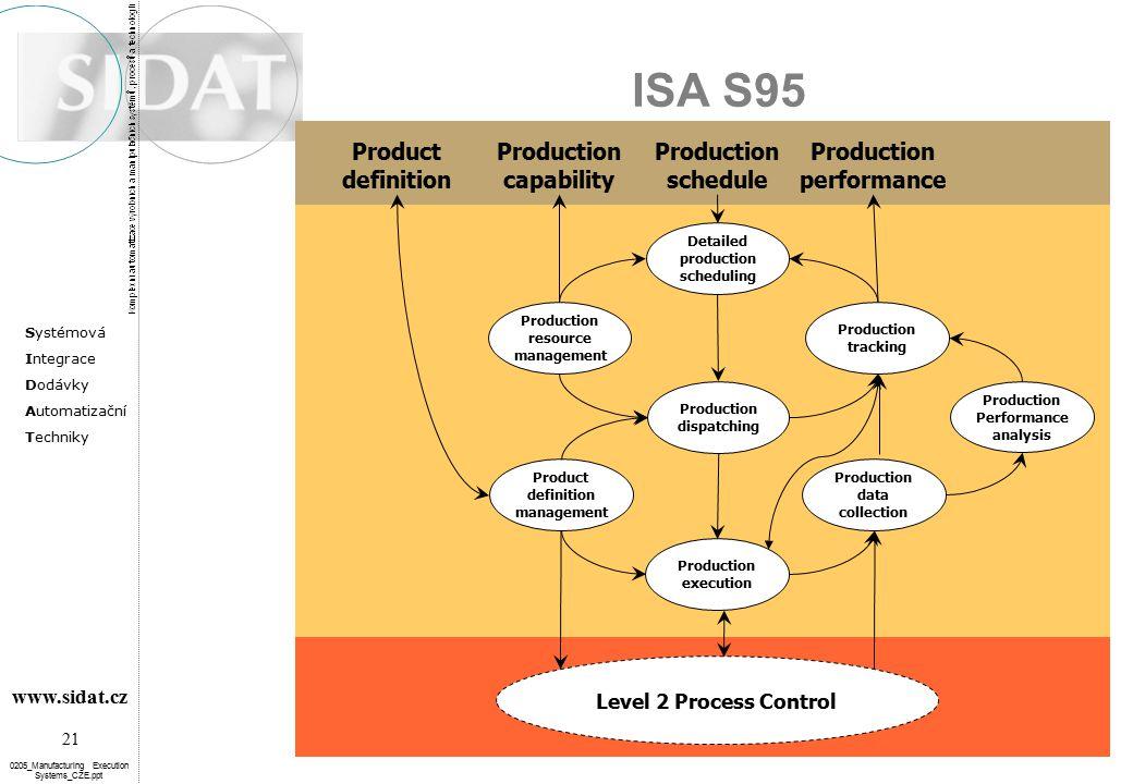 Systémová Integrace Dodávky Automatizační Techniky 21 www.sidat.cz 0205_Manufacturing Execution Systems_CZE.ppt ISA S95 Production data collection Pro