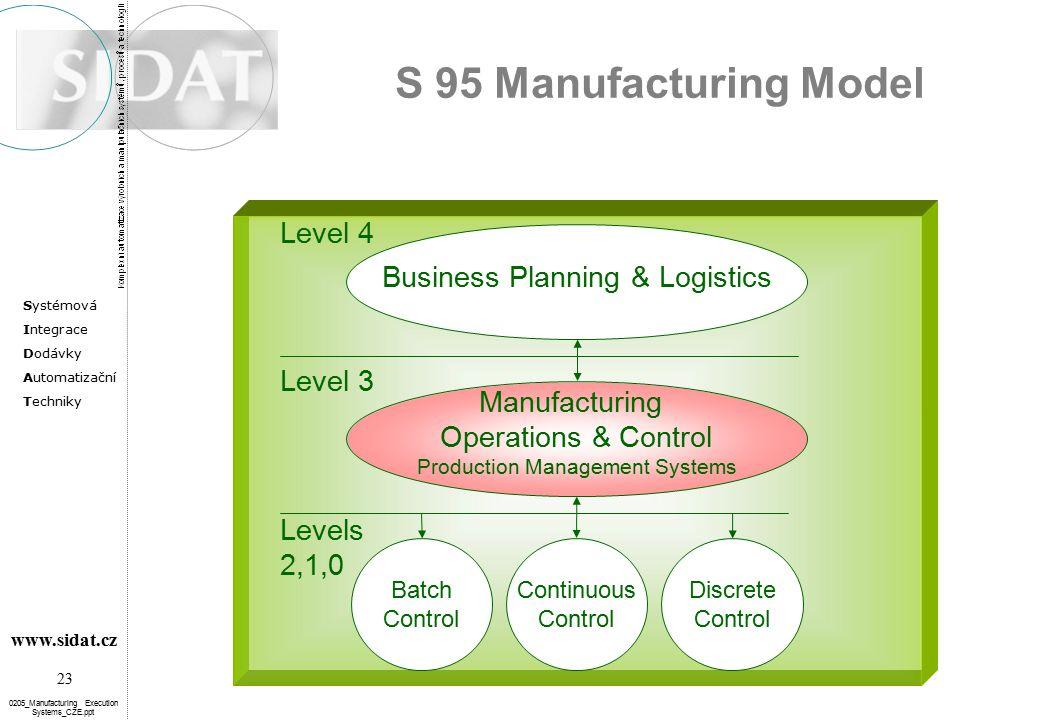 Systémová Integrace Dodávky Automatizační Techniky 23 www.sidat.cz 0205_Manufacturing Execution Systems_CZE.ppt S 95 Manufacturing Model Business Plan