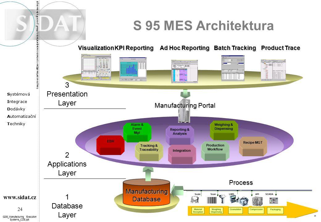Systémová Integrace Dodávky Automatizační Techniky 24 www.sidat.cz 0205_Manufacturing Execution Systems_CZE.ppt S 95 MES Architektura Manufacturing Da