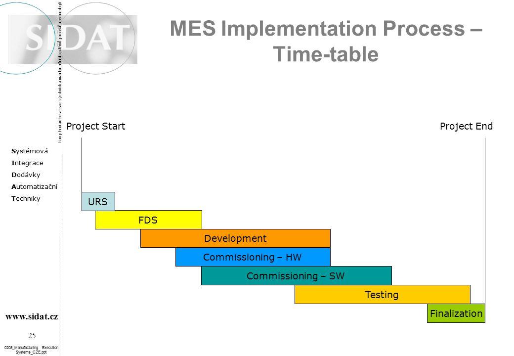 Systémová Integrace Dodávky Automatizační Techniky 25 www.sidat.cz 0205_Manufacturing Execution Systems_CZE.ppt MES Implementation Process – Time-tabl