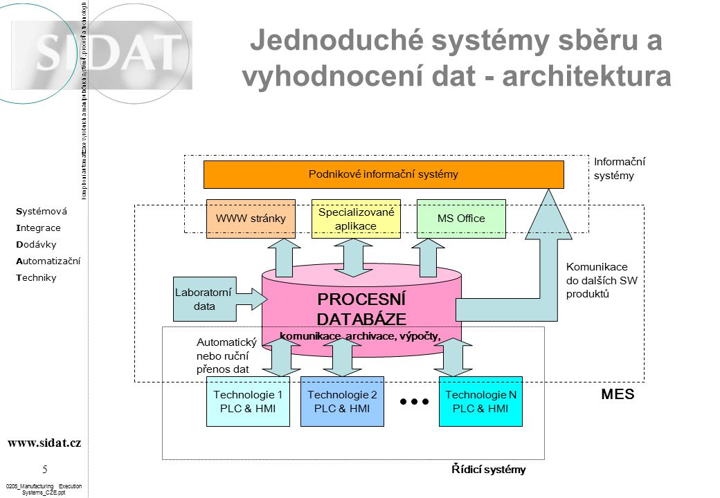 Systémová Integrace Dodávky Automatizační Techniky 26 www.sidat.cz 0205_Manufacturing Execution Systems_CZE.ppt MES Benefits – I  Cost saving (reduction of manual work)  Correct information regarding any process  Historical overview of production data and targets achievement  Prompt identification of problems and opportunity for immediate reaction  Implementation of record management and evidence – simple data accessibility and no risk of data loss  Wider and immediate reports accessibility for relevant employees without any special SW installations  Better flexibility to customer demands  Information presented clearly – management decision process improvement  Removal of duplicate and useless data collection  Standardized calculation method of indicators with impossibility to influence neither the source nor the report data  Facilitate the continuation of improvements introduced by B.I.T.