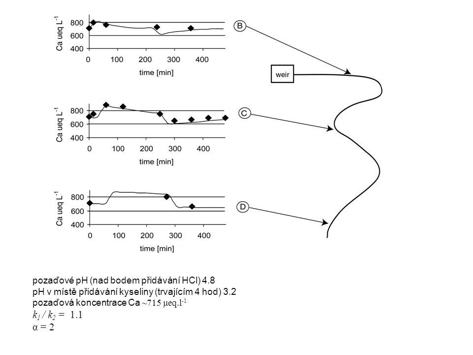 pozaďové pH (nad bodem přidávání HCl) 4.8 pH v místě přidávání kyseliny (trvajícím 4 hod) 3.2 pozaďová koncentrace Ca ~715 μeq.l -1 k 1 / k 2 = 1.1 α = 2