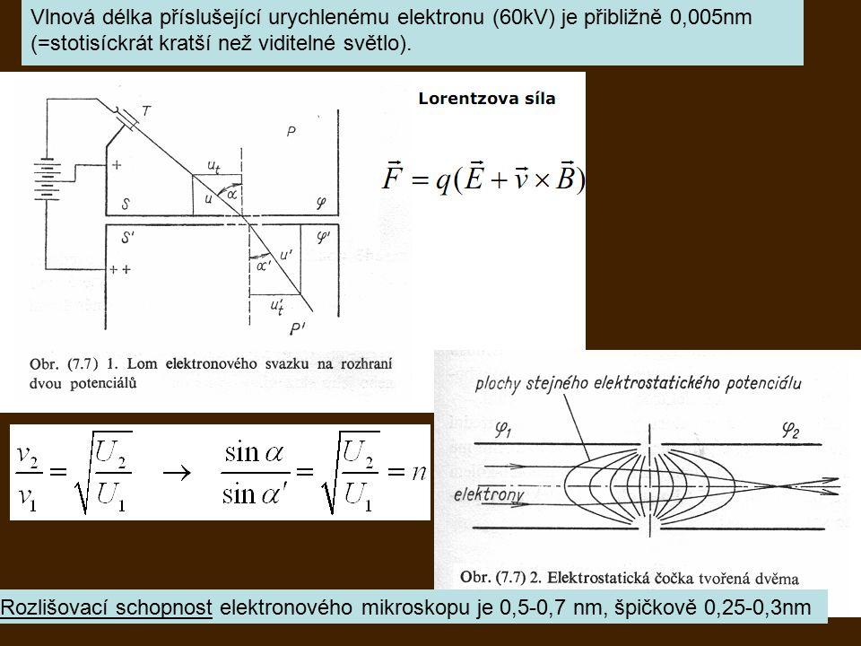 Vlnové vlastnosti částic de Broglieova vlnová délka částice Louis Victor Pierre Raymond duc de Broglie (1892-1987) dualismus vlna- částice
