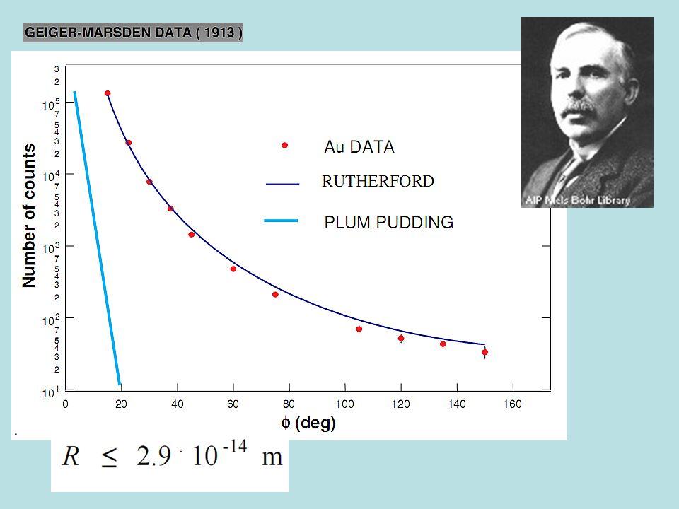 Rutherfordův rozptyl  -částic na atomových jádrech