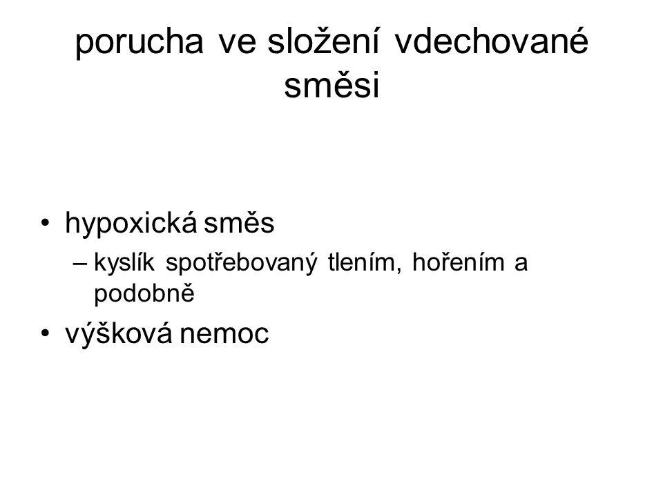 astma bronchiale alergická reakce DCD otok sliznice spasmus hladkého bronchiálního svalstva produkce vazkého hlenu výdechová dušnost hvízdání, sípání