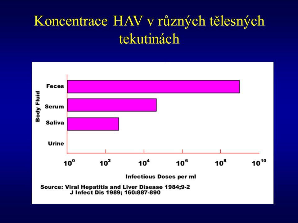Koncentrace HAV v různých tělesných tekutinách