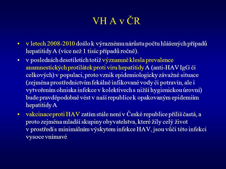 VH A v ČR v letech 2008-2010 došlo k výraznému nárůstu počtu hlášených případů hepatitidy A (více než 1 tisíc případů ročně). v posledních desetiletíc