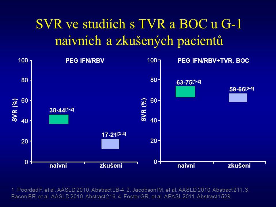 SVR ve studiích s TVR a BOC u G-1 naivních a zkušených pacientů 0 20 40 60 80 100 SVR (%) naivnízkušení 38-44 [1-2] 17-21 [3-4] PEG IFN/RBV 0 20 40 60