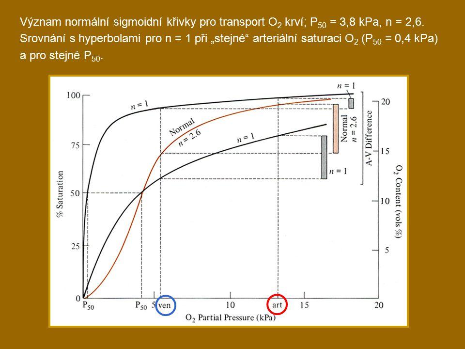 Význam normální sigmoidní křivky pro transport O 2 krví; P 50 = 3,8 kPa, n = 2,6.