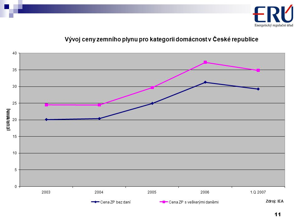 11 Vývoj ceny zemního plynu pro kategorii domácnost v České republice.