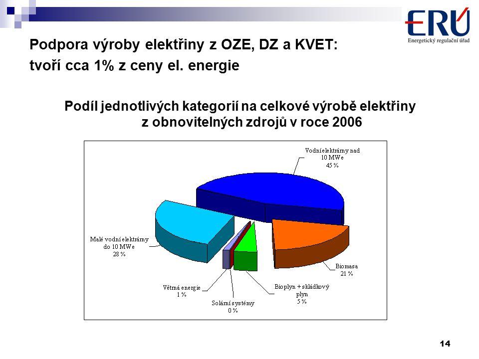 14 Podpora výroby elektřiny z OZE, DZ a KVET: tvoří cca 1% z ceny el.