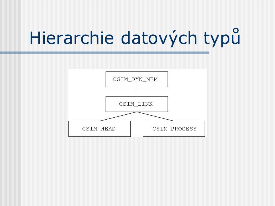 Hierarchie datových typů
