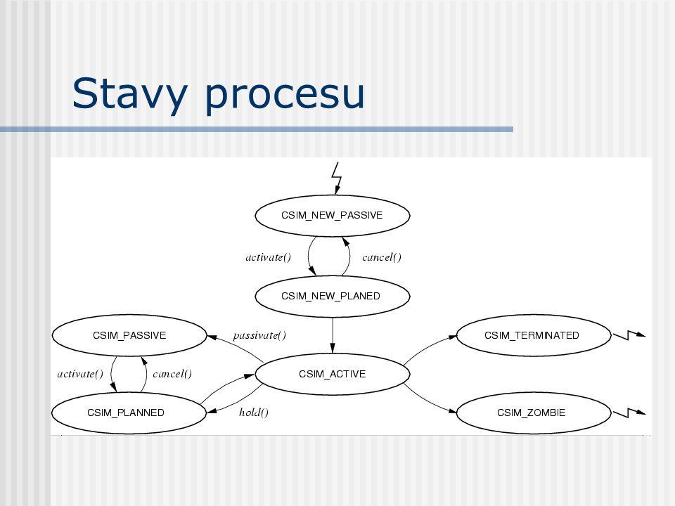 Struktura a moduly
