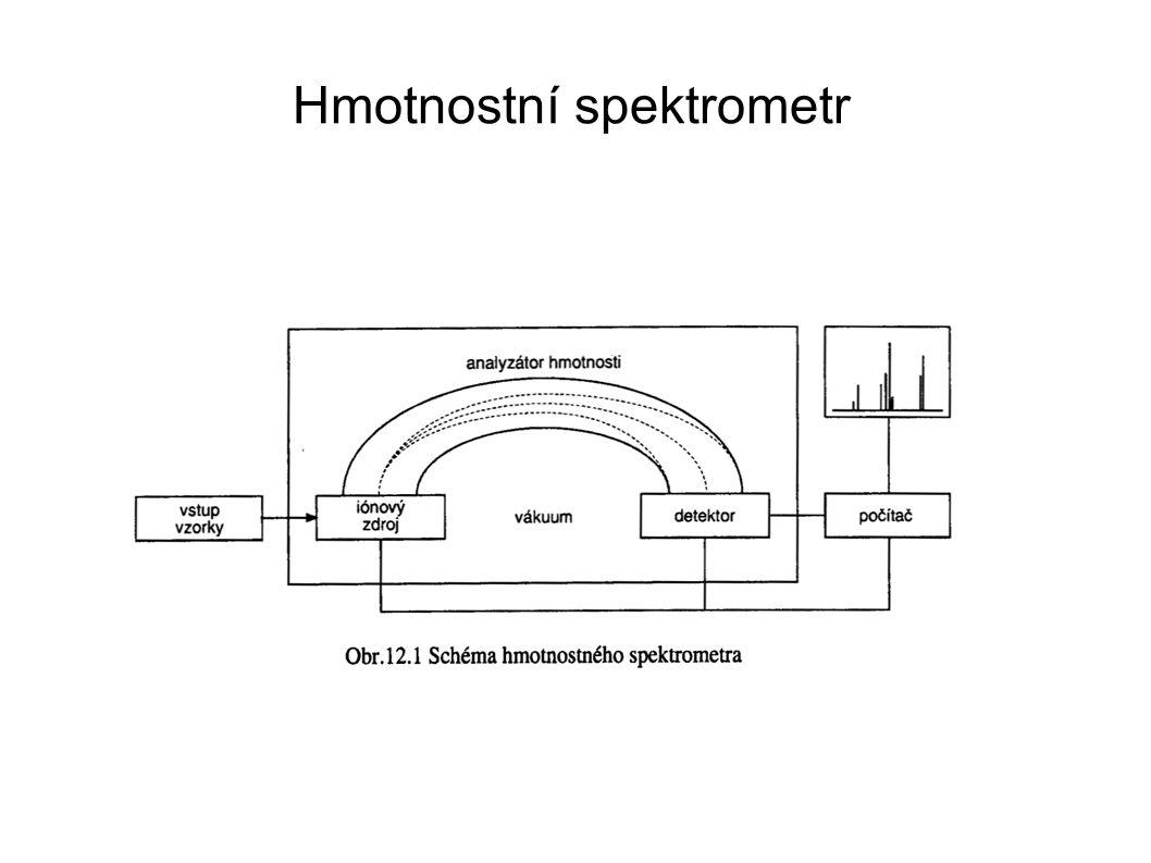 Hmotnostní spektrum Hmotnostní spektrum = sloupcový diagram, intenzita vs m/z