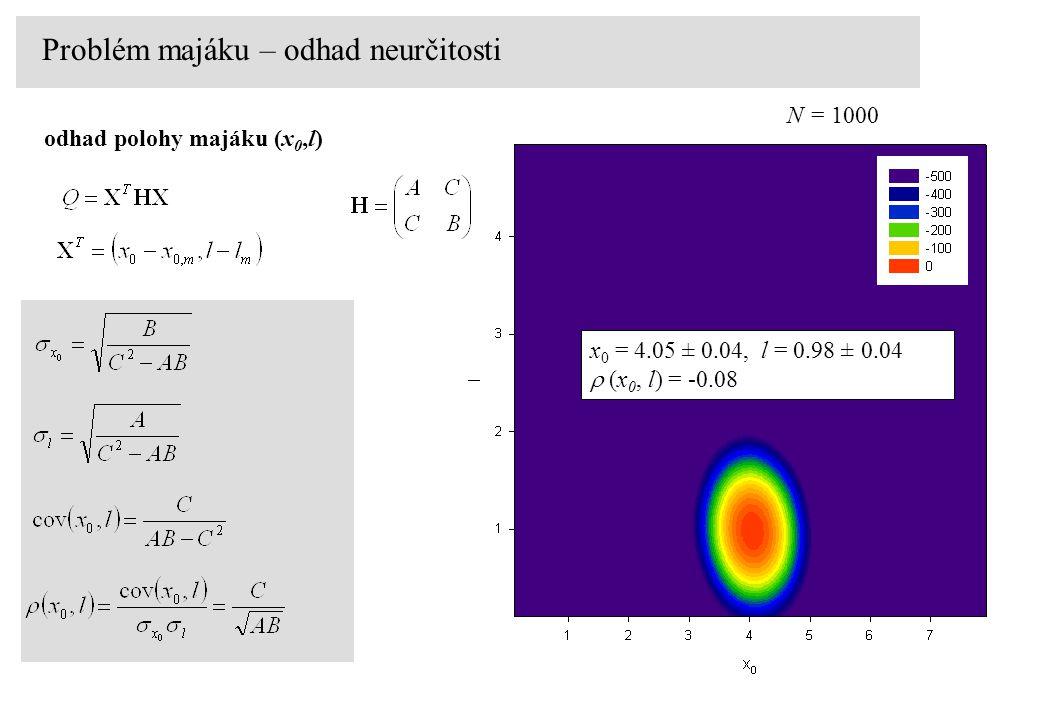 odhad polohy majáku (x 0,l) Problém majáku – odhad neurčitosti x 0 = 4.05 ± 0.04, l = 0.98 ± 0.04  (x 0, l) = -0.08 N = 1000