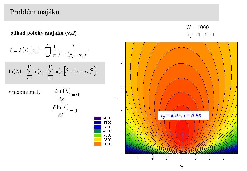 Problém majáku odhad polohy majáku (x 0,l) maximum L x 0 = 4, l = 1 N = 1000 x 0 = 4.05, l = 0.98