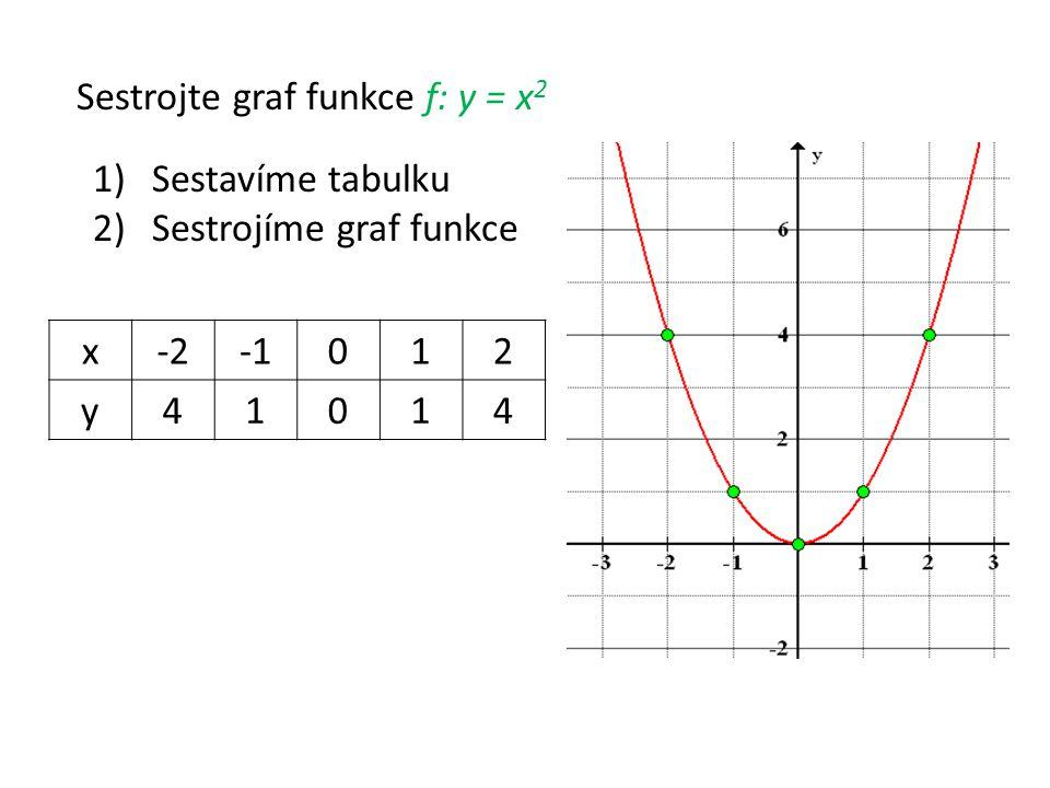 Sestrojte graf funkce f: y = x 2 x-2012 y41014 1)Sestavíme tabulku 2)Sestrojíme graf funkce