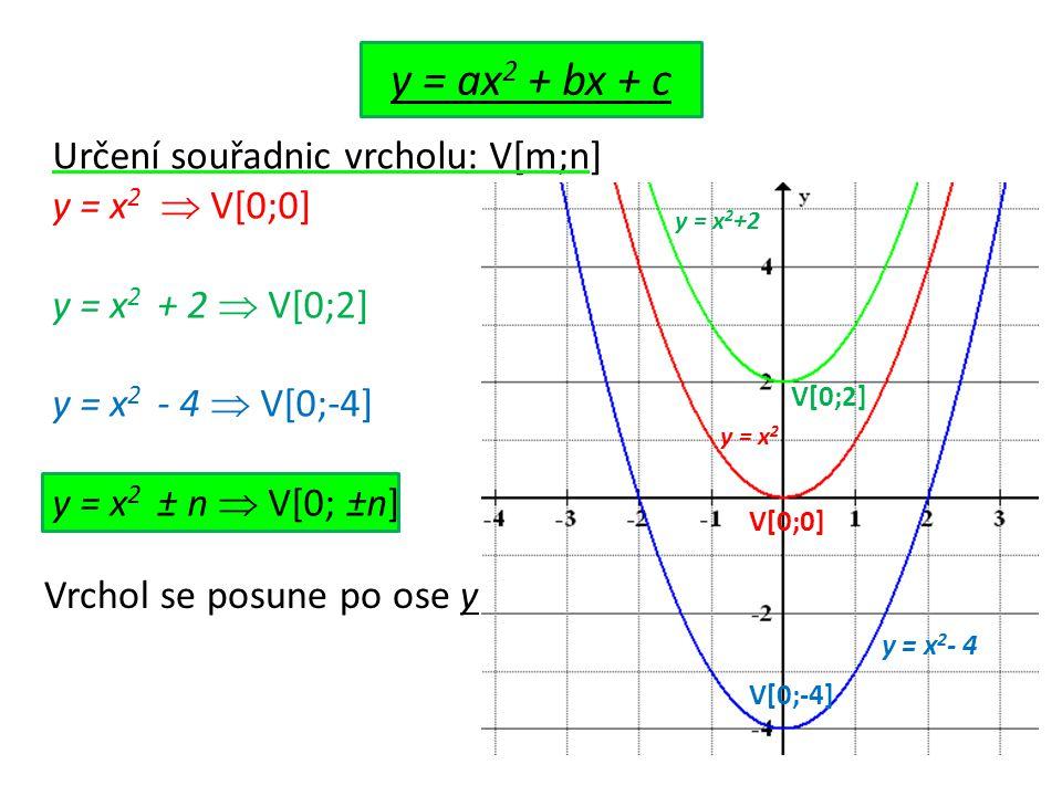 Určení souřadnic vrcholu: V[m;n] y = x 2  V[0;0] y = x 2 + 2  V[0;2] y = x 2 - 4  V[0;-4] y = x 2 ± n  V[0; ±n] y = ax 2 + bx + c V[0;0] V[0;2] V[0;-4] y = x 2 - 4 y = x 2 +2 y = x 2 Vrchol se posune po ose y